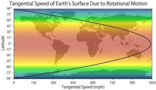 Tangential Speed of Earth's Surface Due to Rotational Motion