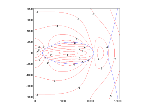 Figure 1: Local gravitational acceleration (m/s2) around Donut, as experienced by a co-rotating object.