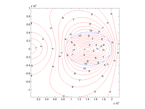 Figure 2: Local gravitational acceleration around Hoop, as experienced by a co-rotating object.