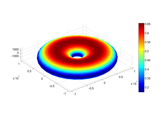 Figure 3: Surface gravity (m/s2) of Donut.