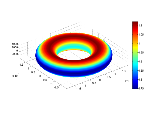 Figure 4: Surface gravity (m/s2) of Hoop.