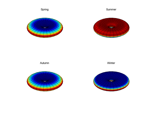 Figure 6: Averaged insolation over a day on Donut during spring, summer, autumn and winter for the 23 degree case.