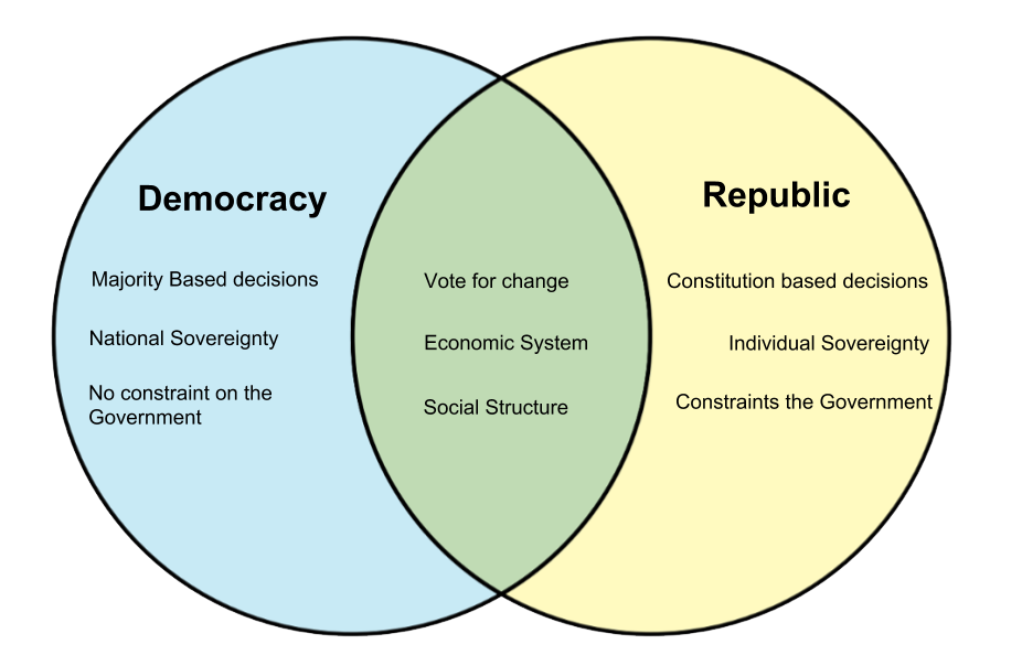 Democratic-vs-Republic_EDITED
