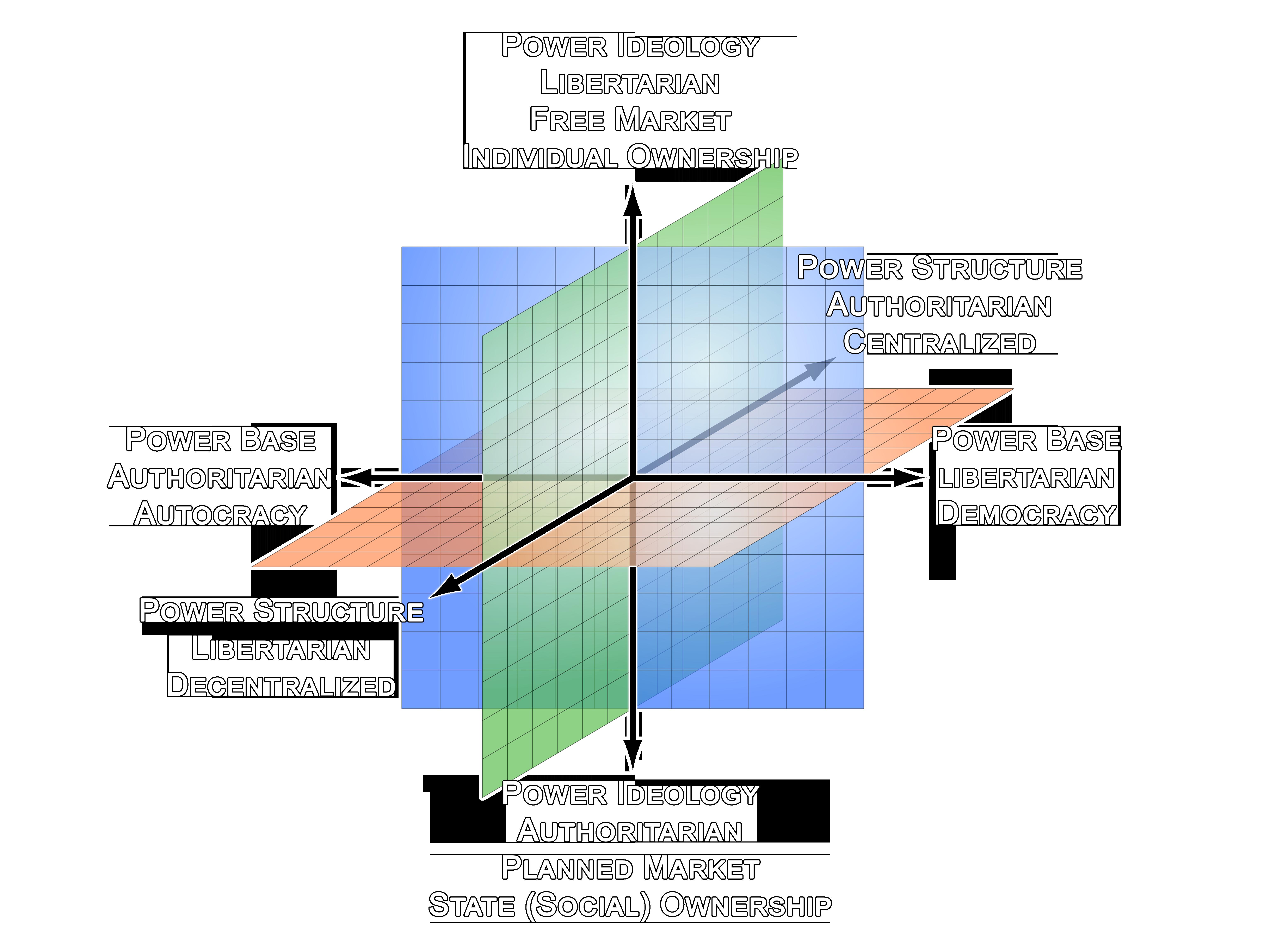 Socio Politico Economic Spectrum 02